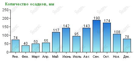 Количество осадков в Канкуне по месяцам