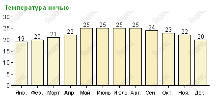 Температура воздуха в Канкуне ночью по месяцам
