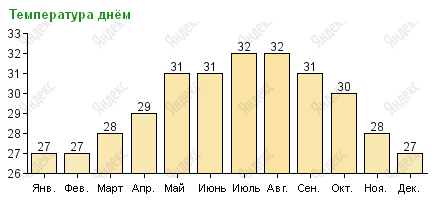 Температура воздуха в Канкуне днем по месяцам