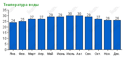Температура воды в Канкуне по месяцам
